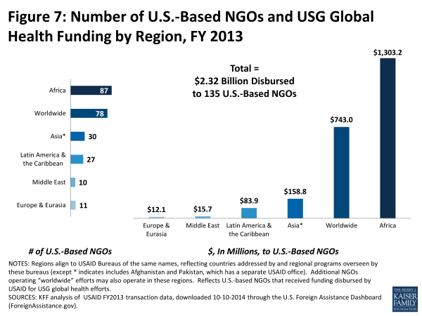 Figure 7: Number of U.S.-Based NGOs and USG Global Health Funding by Region, FY 2013