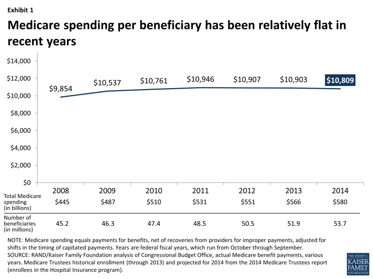 Exhibit 1: Medicare spending per beneficiary has been relatively flat in recent years