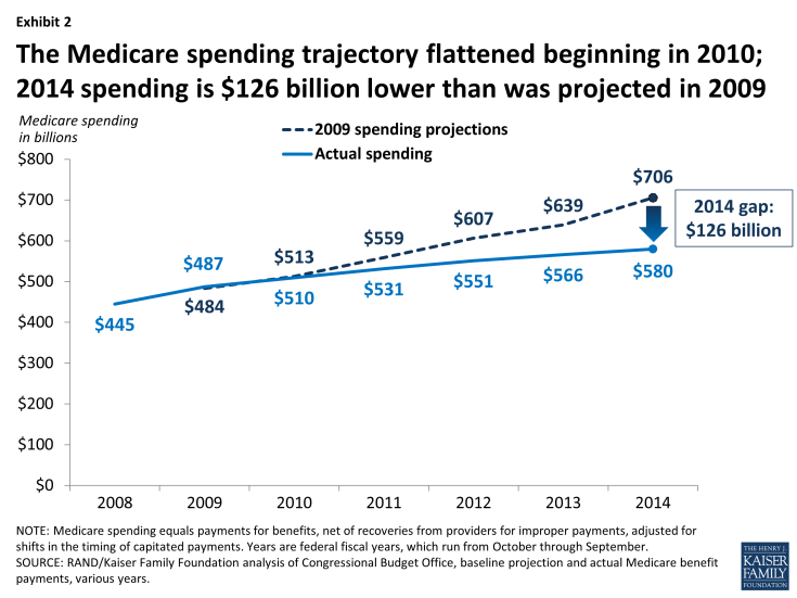 Exhibit 2: The Medicare spending trajectory flattened beginning in 2010; 2014 spending is $126 billion lower than was projected in 2009