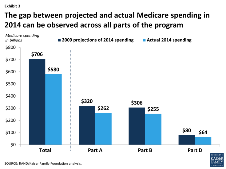 Exhibit 3: The gap between projected and actual Medicare spending in 2014 can be observed across all parts of the program