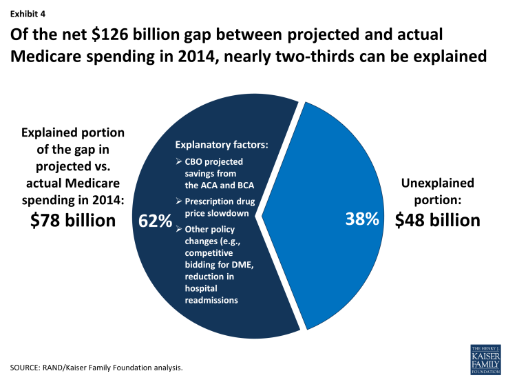 Exhibit 4: Of the net $126 billion gap between projected and actual  Medicare spending in 2014, nearly two-thirds can be explained