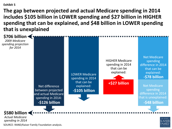 Exhibit 5: The gap between projected and actual Medicare spending in 2014 includes $105 billion in LOWER spending and $27 billion in HIGHER spending that can be explained, and $48 billion in LOWER spending that is unexplained