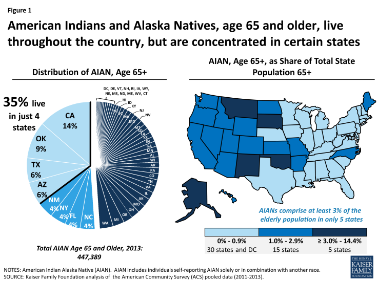 Figure 1: American Indians and Alaska Natives, age 65 and older, live throughout the country, but are concentrated in certain states