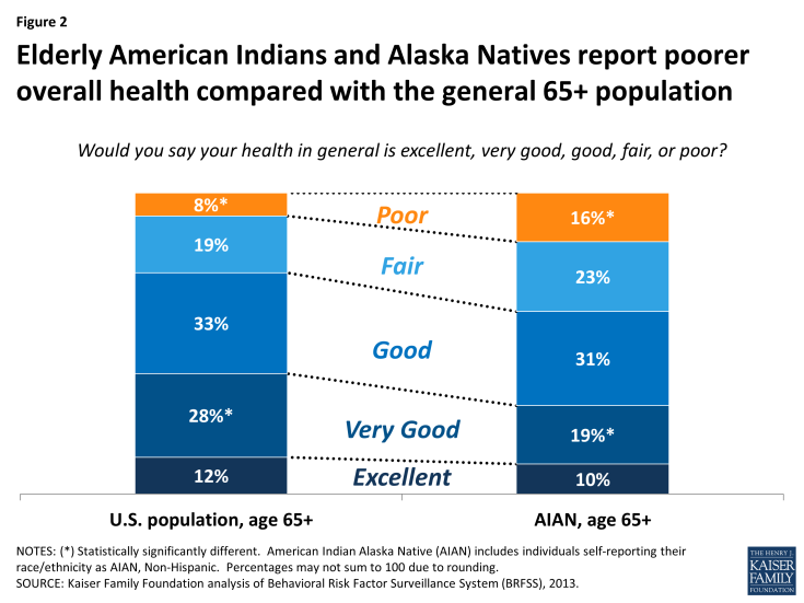 Figure 2: Elderly American Indians and Alaska Natives report poorer overall health compared with the general 65+ population