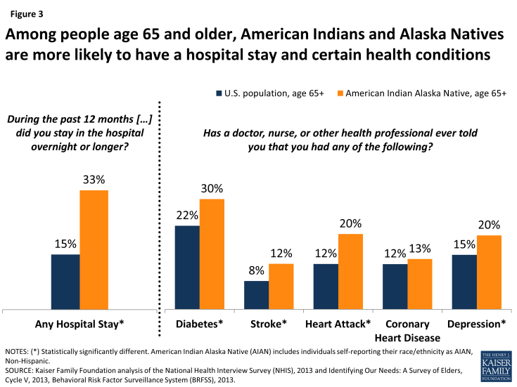 Figure 3: Among people age 65 and older, American Indians and Alaska Natives are more likely to have a hospital stay and certain health conditions