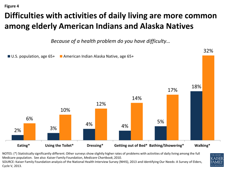 Figure 4: Difficulties with activities of daily living are more common among elderly American Indians and Alaska Natives