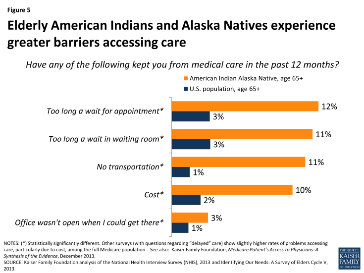 Figure 5: Elderly American Indians and Alaska Natives experience greater barriers accessing care
