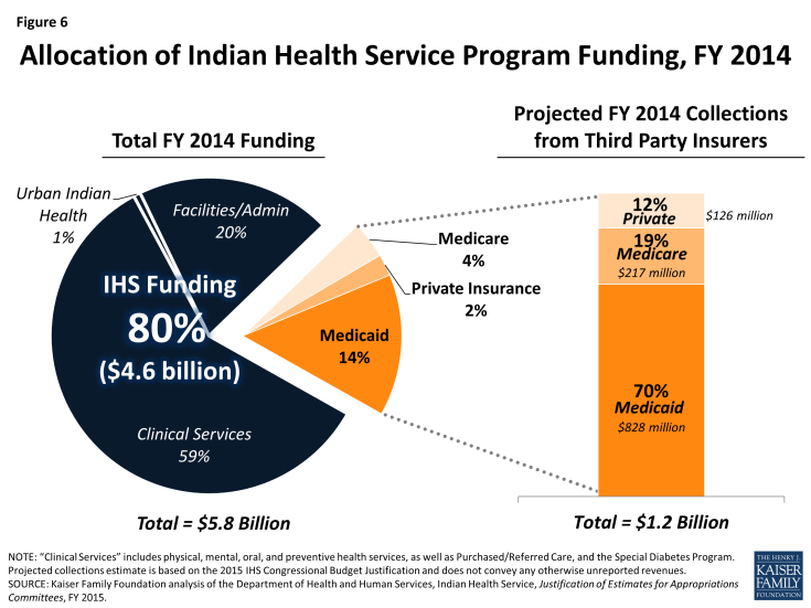 Figure 6: Allocation of Indian Health Service Program Funding, FY 2014