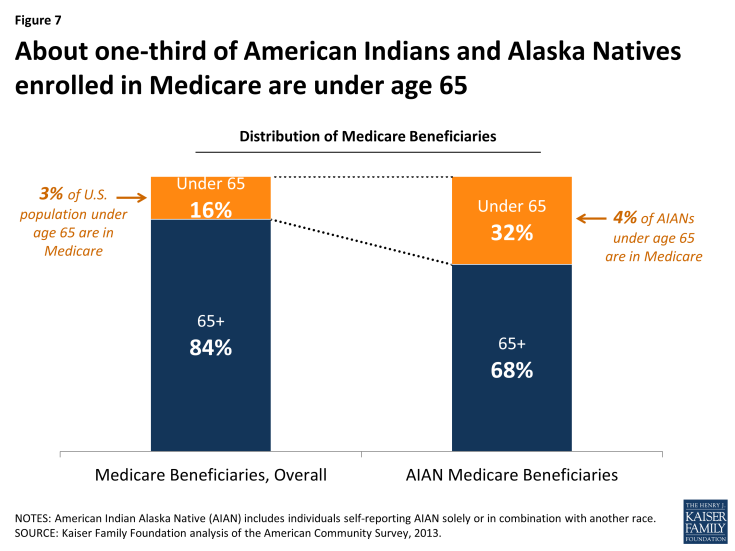 Figure 7: About one-third of American Indians and Alaska Natives enrolled in Medicare are under age 65