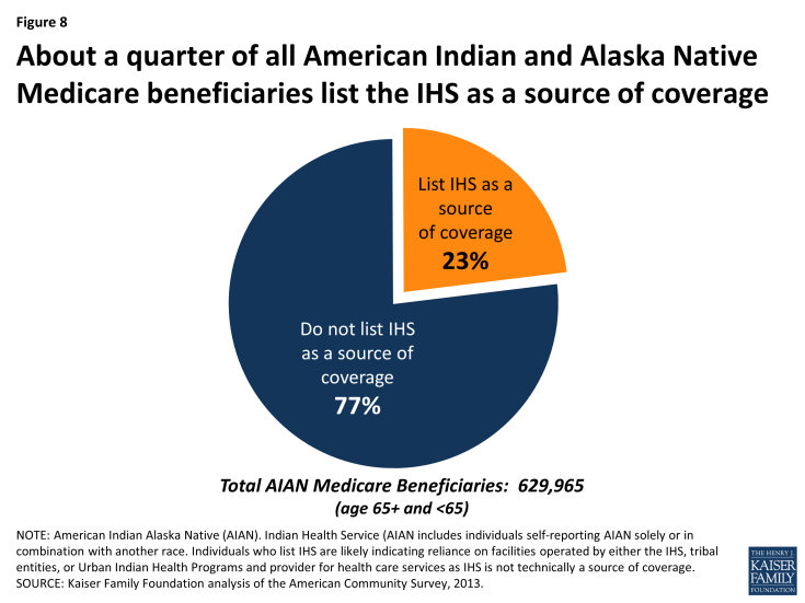 Figure 8: About a quarter of all American Indian and Alaska Native Medicare beneficiaries list the IHS as a source of coverage