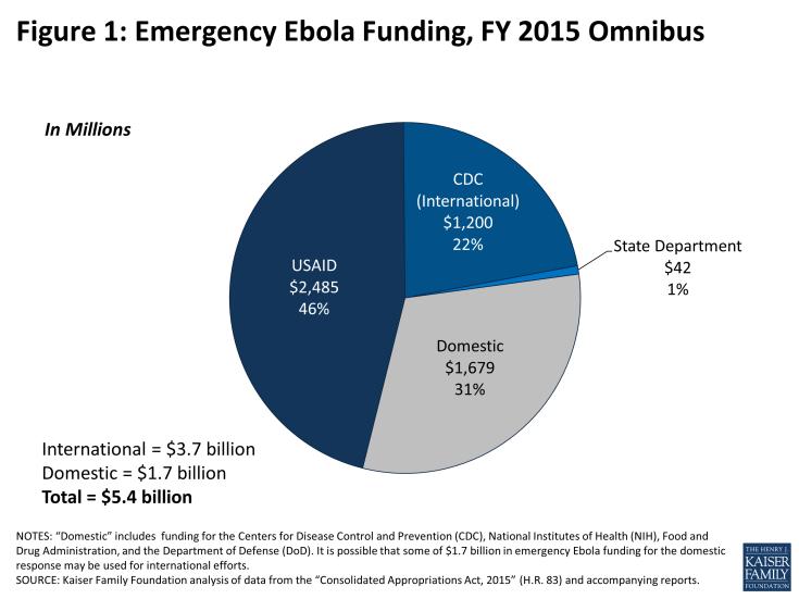 Figure 1: Emergency Ebola Funding, FY 2015 Omnibus