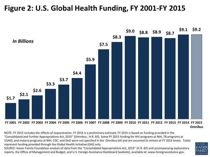 Figure 2: U.S. Global Health Funding, FY 2001-FY 2015