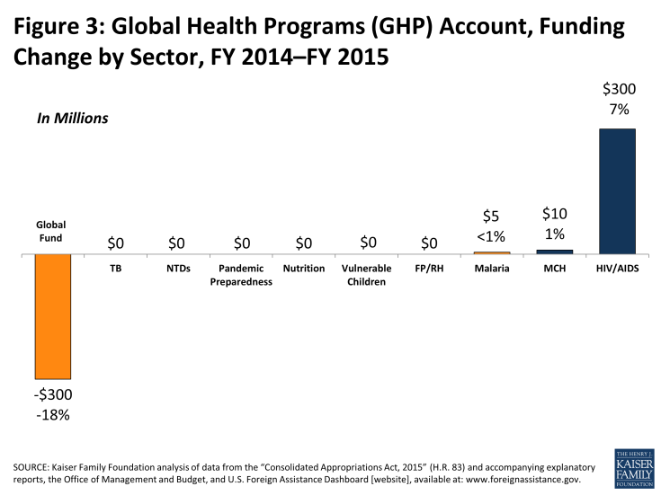 Figure 3: Global Health Programs (GHP) Account, Funding Change by Sector, FY 2014–FY 2015