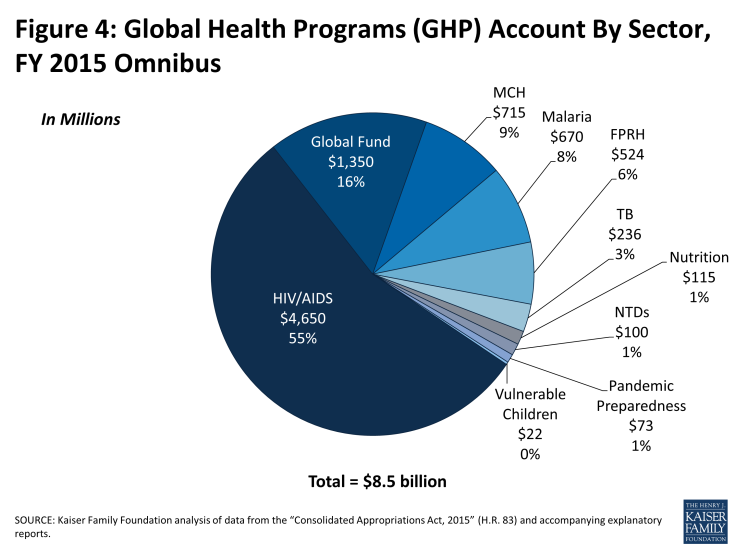 Figure 4: Global Health Programs (GHP) Account By Sector, FY 2015 Omnibus