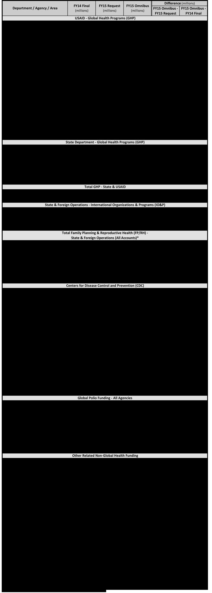 FY15 CROmnibus - PT Entry (12-9-14) Table 1