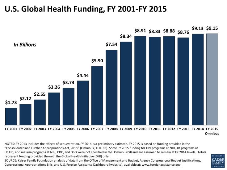 U.S. Global Health Funding, FY 2001-FY 2015