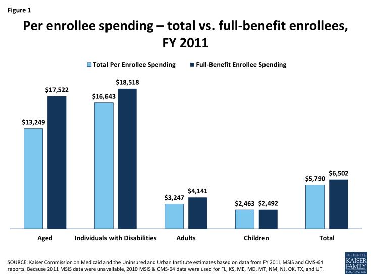 Figure 1: Per enrollee spending – total vs. full-benefit enrollees, FY 2011