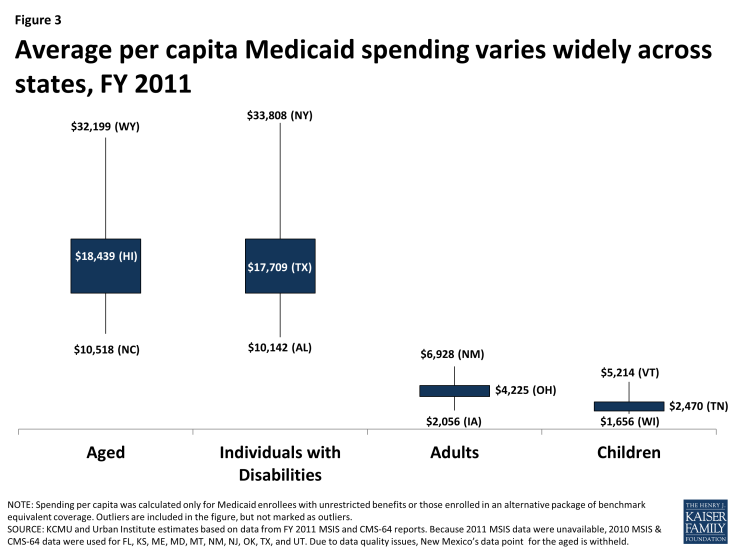 Figure 3: Average per capita Medicaid spending varies widely across states, FY 2011