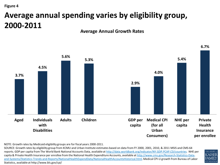 Figure 4: Average annual spending varies by eligibility group, 2000-2011