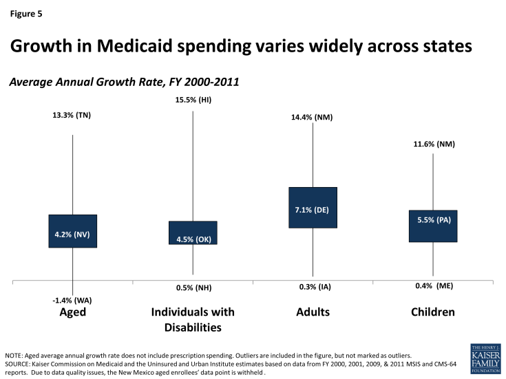 Figure 5: Growth in Medicaid spending varies widely across states
