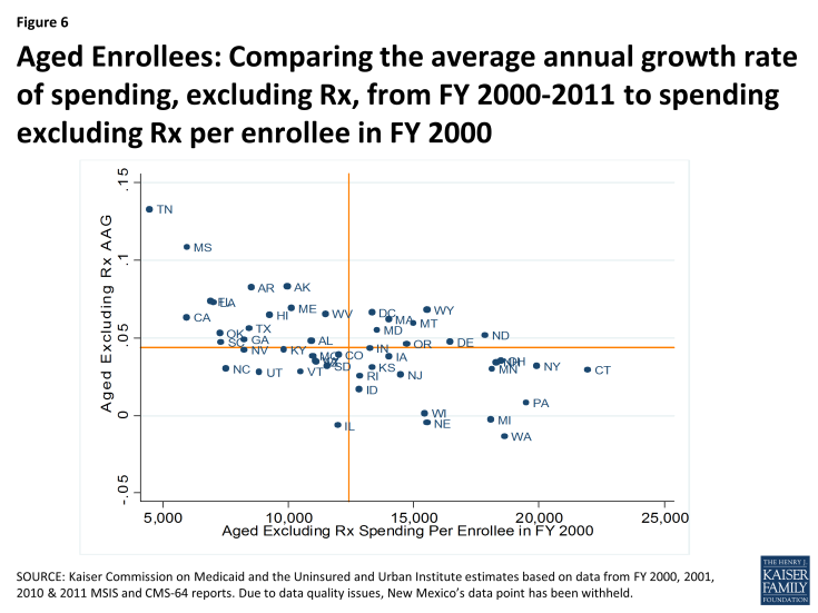 Figure 6: Aged Enrollees: Comparing the average annual growth rate of spending, excluding Rx, from FY 2000-2011 to spending excluding Rx per enrollee in FY 2000
