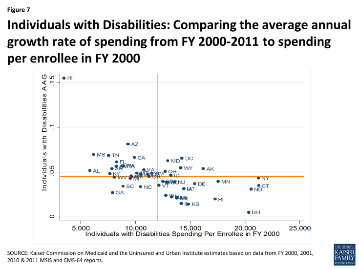 Figure 7: Individuals with Disabilities: Comparing the average annual growth rate of spending from FY 2000-2011 to spending per enrollee in FY 2000