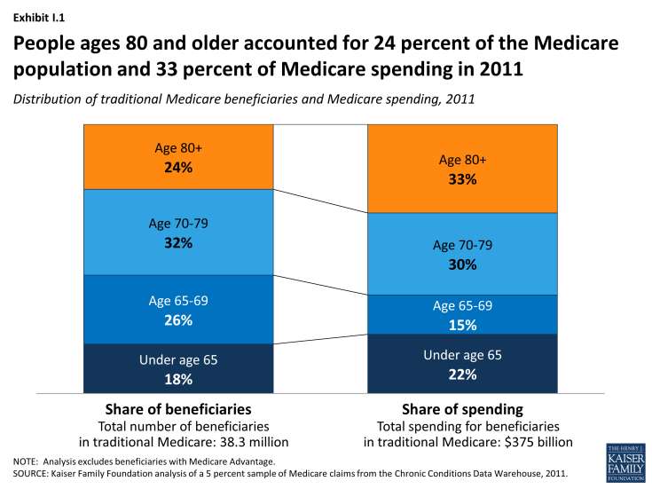 Exhibit I.1: People ages 80 and older accounted for 24 percent of the Medicare population and 33 percent of Medicare spending in 2011