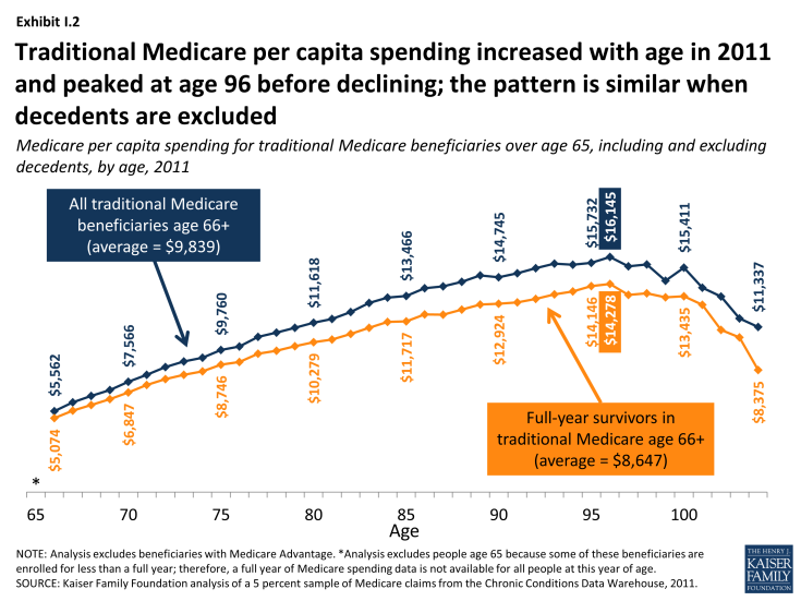 Exhibit I.2: Traditional Medicare per capita spending increased with age in 2011 and peaked at age 96 before declining; the pattern is similar when decedents are excluded