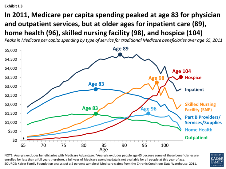 Exhibit I.3: In 2011, Medicare per capita spending peaked at age 83 for physician and outpatient services, but at older ages for inpatient care (89), home health (96), skilled nursing facility (98), and hospice (104)