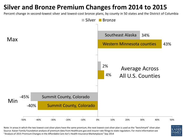 Silver and Bronze Premium Changes from 2014 to 2015