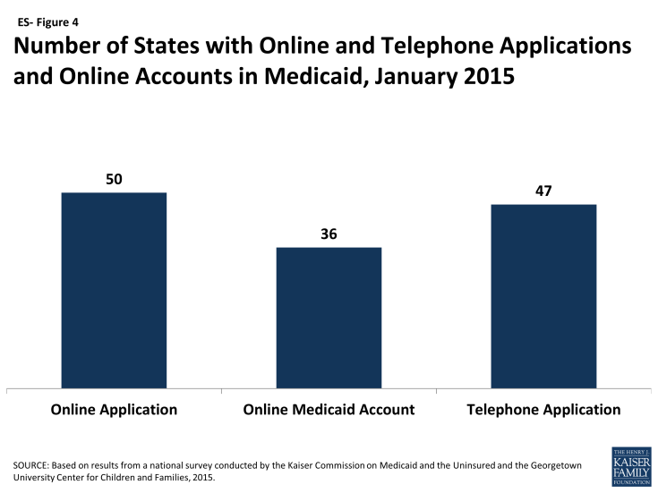 Figure ES-4: Number of States with Online and Telephone Applications and Online Accounts in Medicaid, January 2015