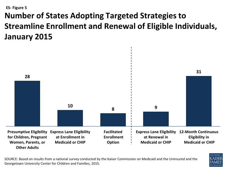 Figure ES-5: Number of States Adopting Targeted Strategies to Streamline Enrollment and Renewal of Eligible Individuals, January 2015