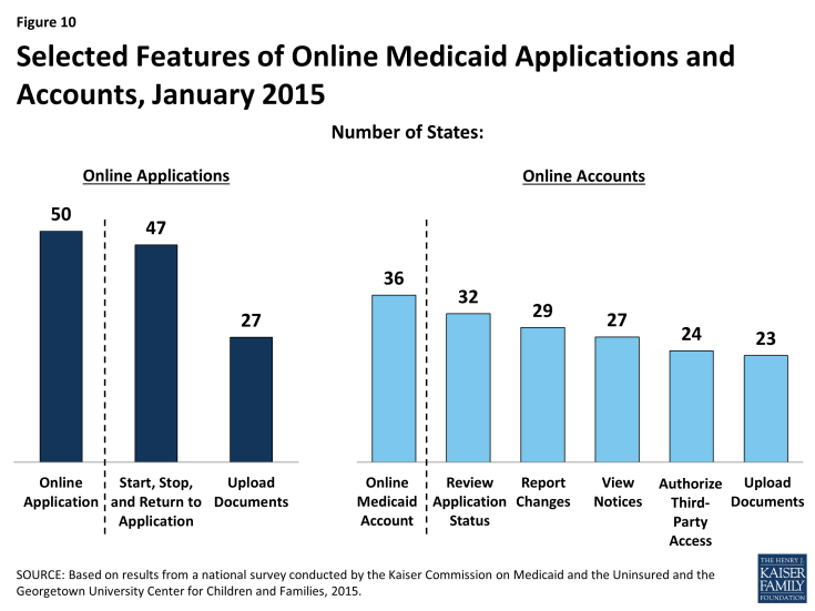 Figure 10: Selected Features of Online Medicaid Applications and Accounts, January 2015