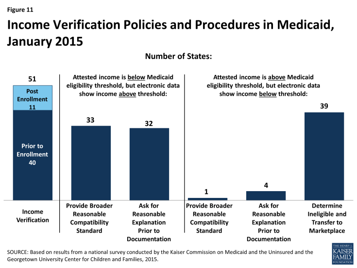 Figure 11: Income Verification Policies and Procedures in Medicaid, January 2015