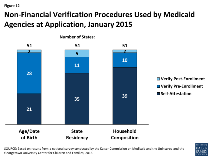 Figure 12: Non-Financial Verification Procedures Used by Medicaid Agencies at Application, January 2015