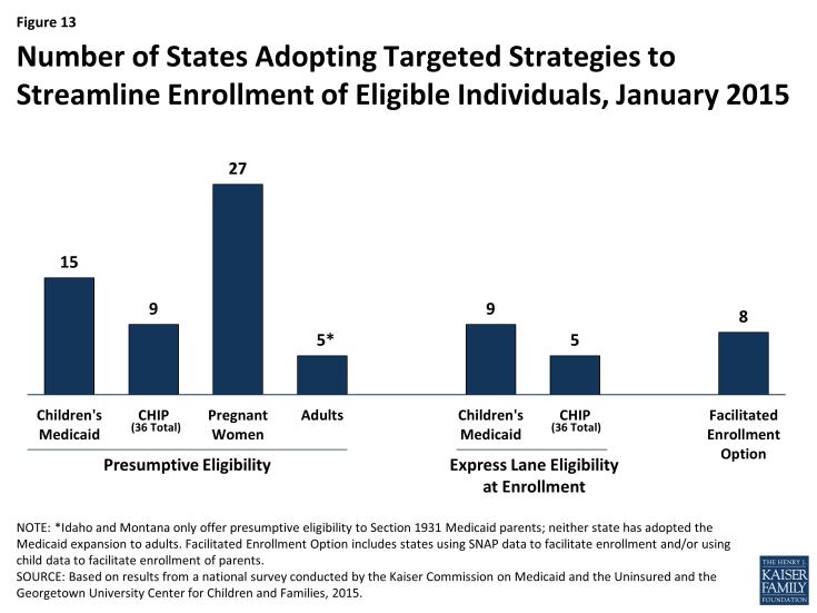 Figure 13: Number of States Adopting Targeted Strategies to Streamline Enrollment of Eligible Individuals, January 2015