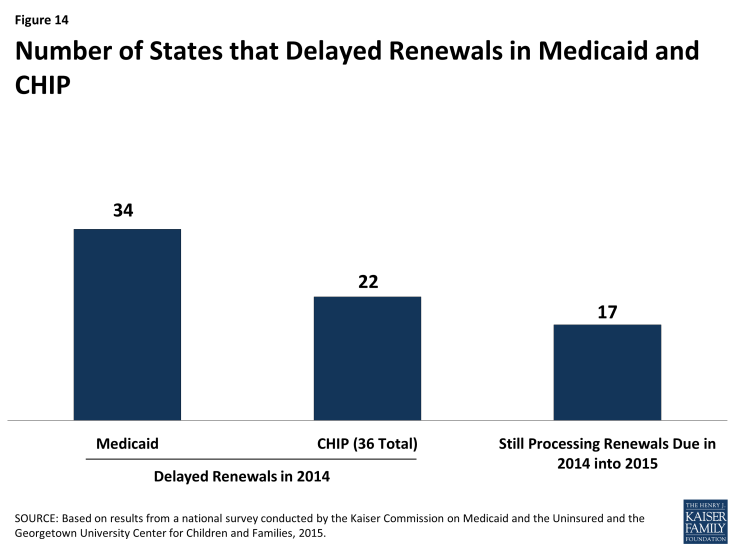 Figure 14: Number of States that Delayed Renewals in Medicaid and CHIP