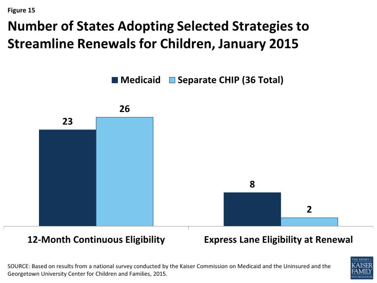 Figure 15: Number of States Adopting Selected Strategies to Streamline Renewals for Children, January 2015
