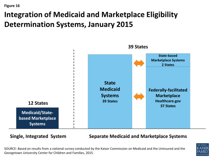 Figure 16: Integration of Medicaid and Marketplace Eligibility Determination Systems, January 2015