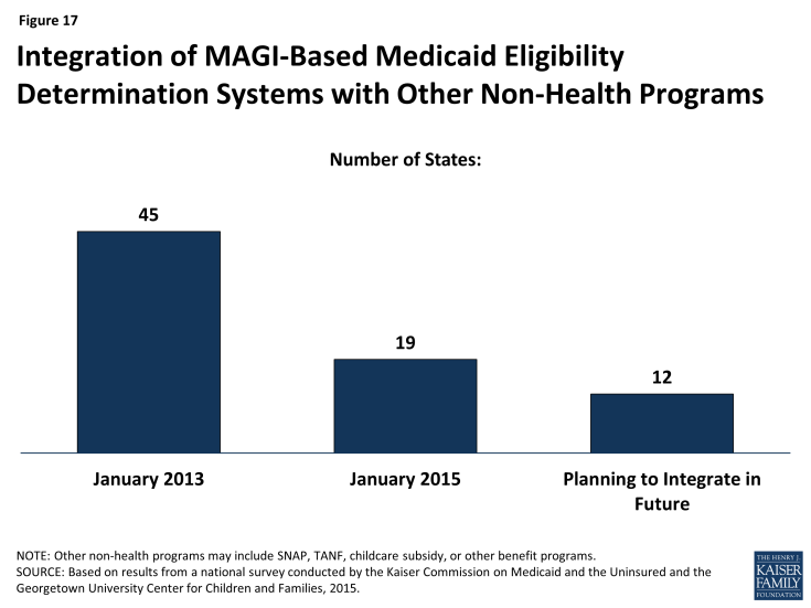 Figure 17: Integration of MAGI-Based Medicaid Eligibility Determination Systems with Other Non-Health Programs