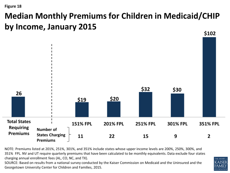 Figure 18: Median Monthly Premiums for Children in Medicaid/CHIP by Income, January 2015