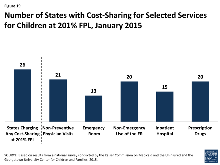 Figure 19: Number of States with Cost-Sharing for Selected Services for Children at 201% FPL, January 2015