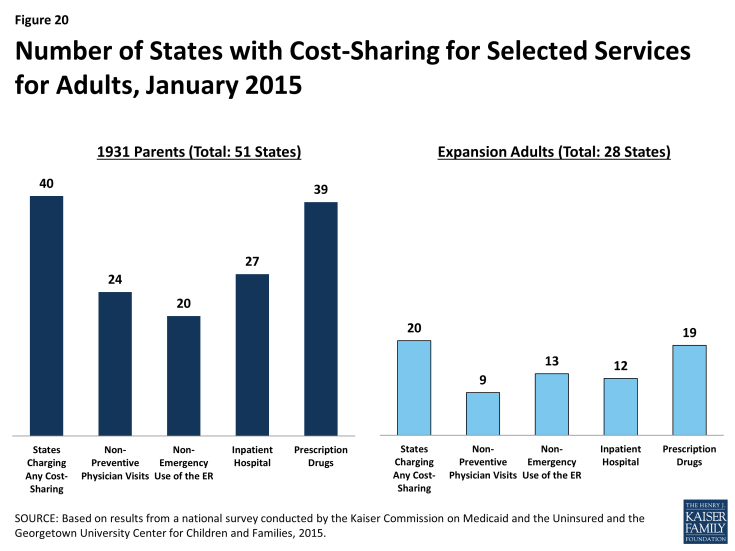 Figure 20: Number of States with Cost-Sharing for Selected Services for Adults, January 2015