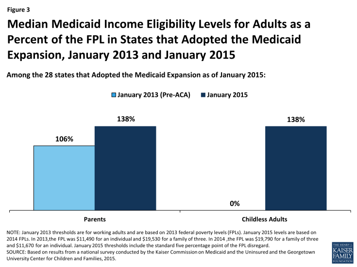 Figure 3: Median Medicaid Income Eligibility Levels for Adults as a Percent of the FPL in States that Adopted the Medicaid Expansion, January 2013 and January 2015