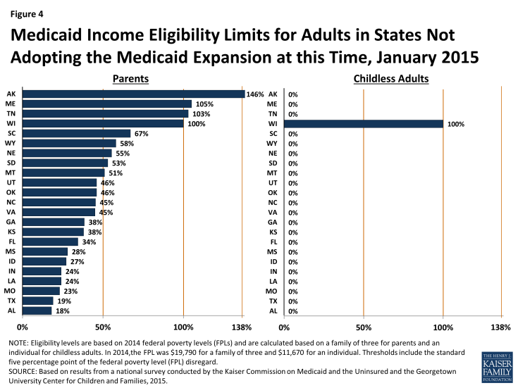 Figure 4: Medicaid Income Eligibility Limits for Adults in States Not Adopting the Medicaid Expansion at this Time, January 2015