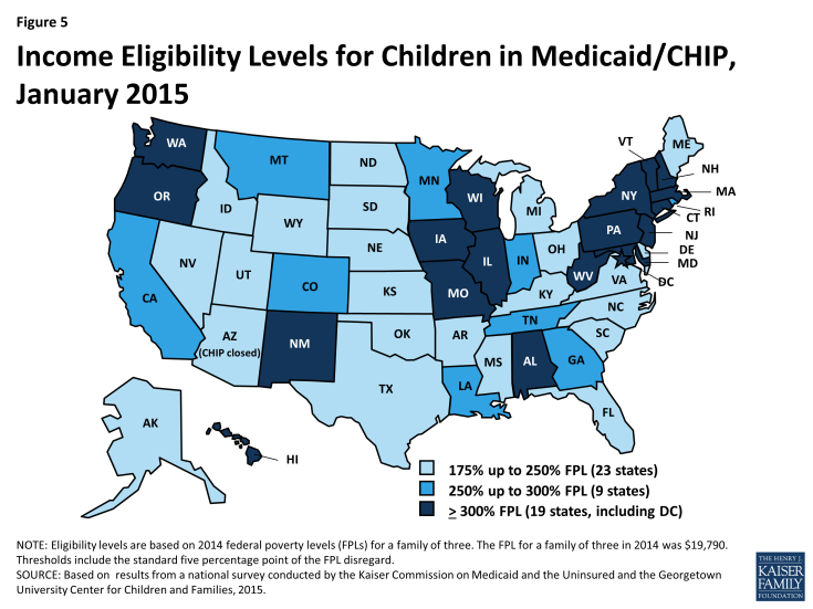 Figure 5: Income Eligibility Levels for Children in Medicaid/CHIP, January 2015