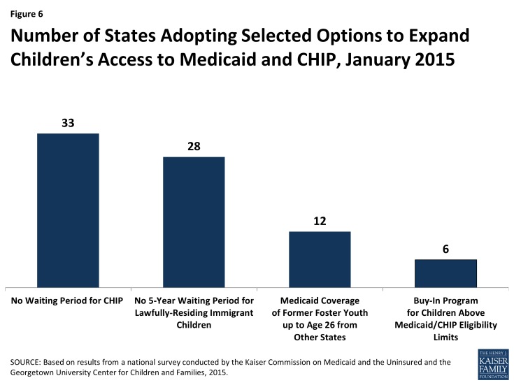 Figure 6: Number of States Adopting Selected Options to Expand Children's Access to Medicaid and CHIP, January 2015