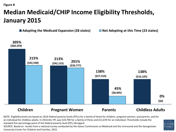 Figure 8: Median Medicaid/CHIP Income Eligibility Thresholds, January 2015