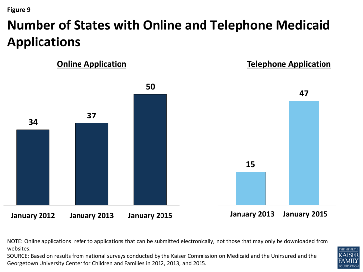 Figure 9: Number of States with Online and Telephone Medicaid Applications