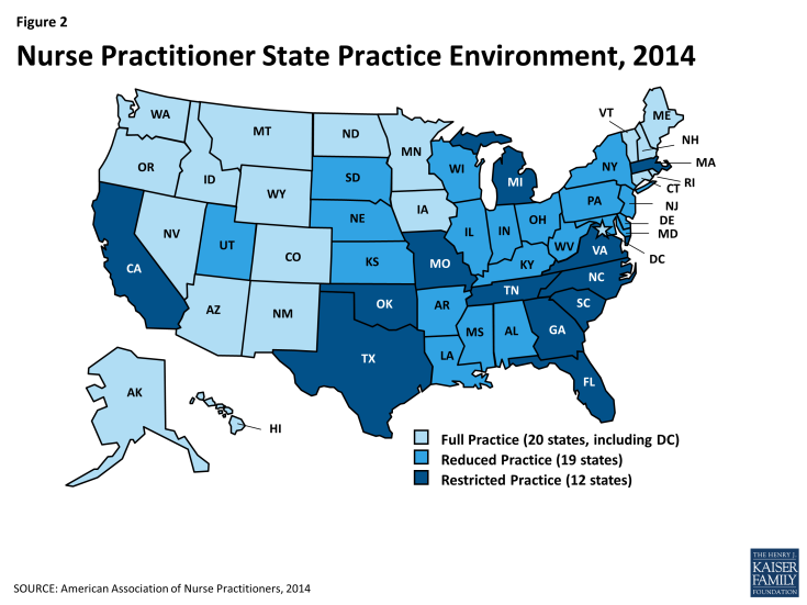 Figure 2: Nurse Practitioner State Practice Environment, 2014